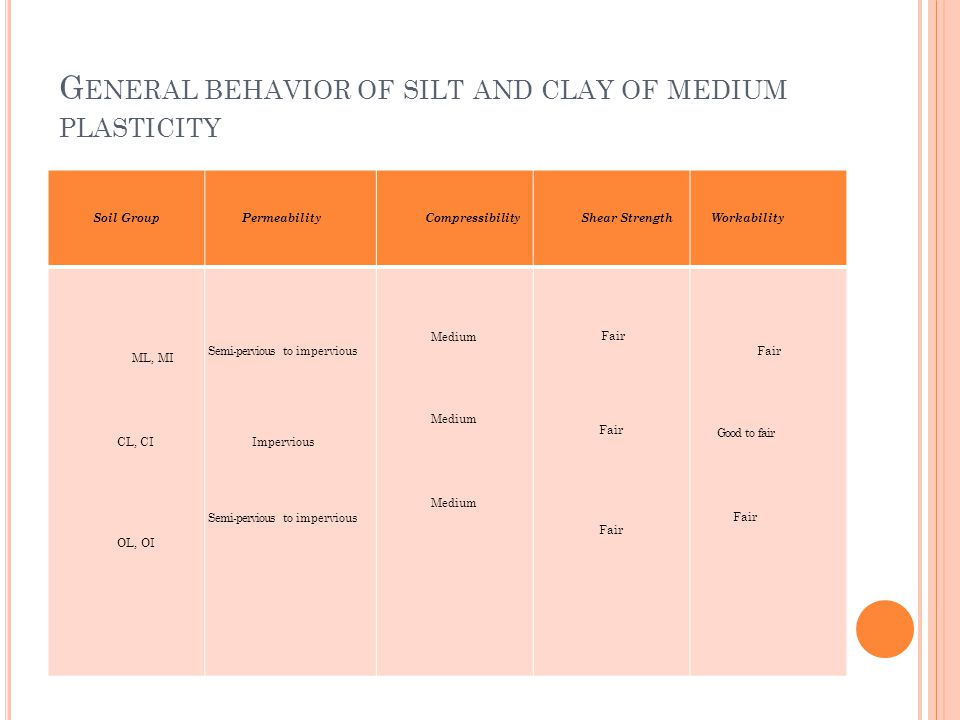 G ENERAL BEHAVIOR OF SILT AND CLAY OF MEDIUM PLASTICITY Soil GroupPermeabilityCompressibilityShear StrengthWorkability ML, MI CL, CI OL, OI Semi-pervious to impervious Impervious Semi-pervious to impervious Medium Medium Fair Good to fair Fair