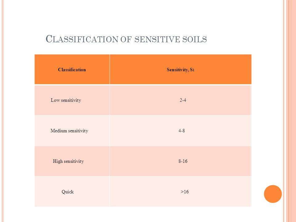 C LASSIFICATION OF SENSITIVE SOILS Classification Sensitivity, S 1 Low sensitivity 2-4 Medium sensitivity 4-8 High sensitivity 8-16 Quick >16