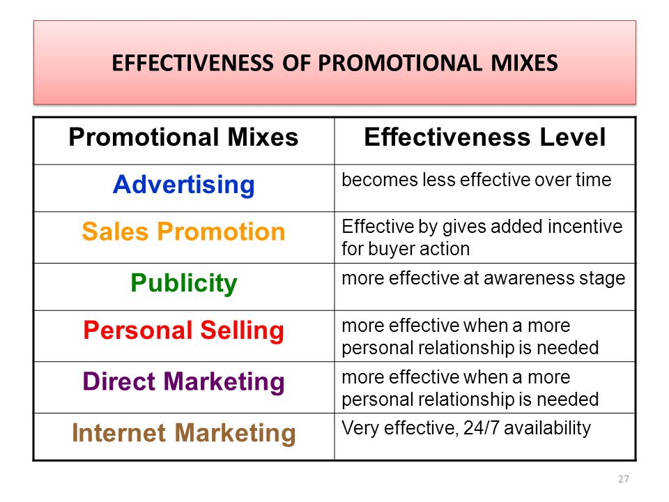 27 EFFECTIVENESS OF PROMOTIONAL MIXES Promotional MixesEffectiveness Level Advertising becomes less effective over time Sales Promotion Effective by gives added incentive for buyer action Publicity more effective at awareness stage Personal Selling more effective when a more personal relationship is needed Direct Marketing more effective when a more personal relationship is needed Internet Marketing Very effective, 24/7 availability