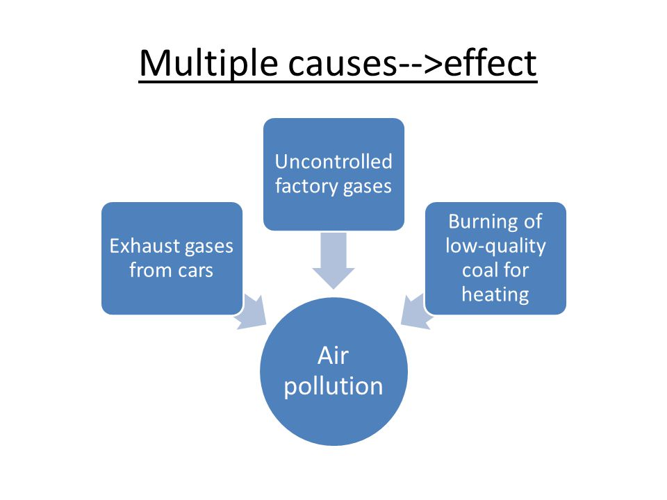 cause and effect essay  cause and effect essays a cause effect    multiple causes   gt effect air pollution exhaust gases from cars uncontrolled factory gases burning