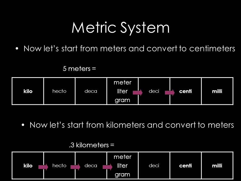 Metric System Now let's start from meters and convert to centimeters 5 meters = kilo hectodeca meter liter gram deci centimilli kilo hectodeca meter liter gram deci centimilli Now let's start from kilometers and convert to meters.3 kilometers =