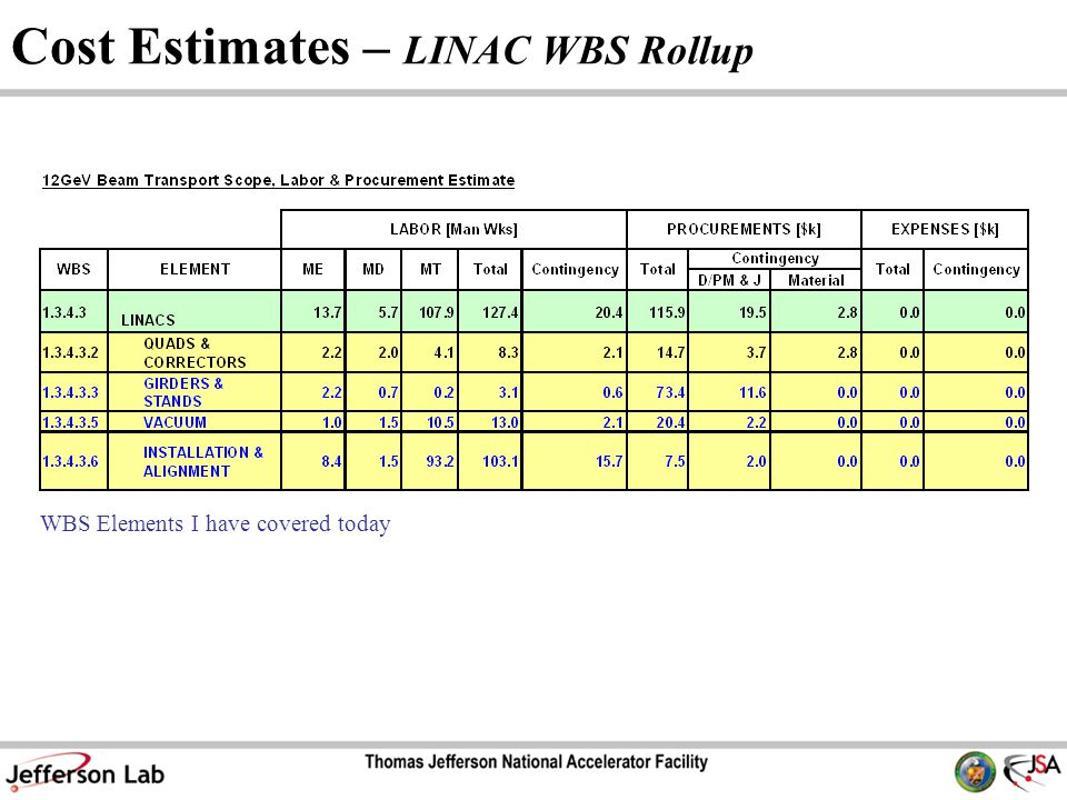 Cost Estimates – LINAC WBS Rollup WBS Elements I have covered today