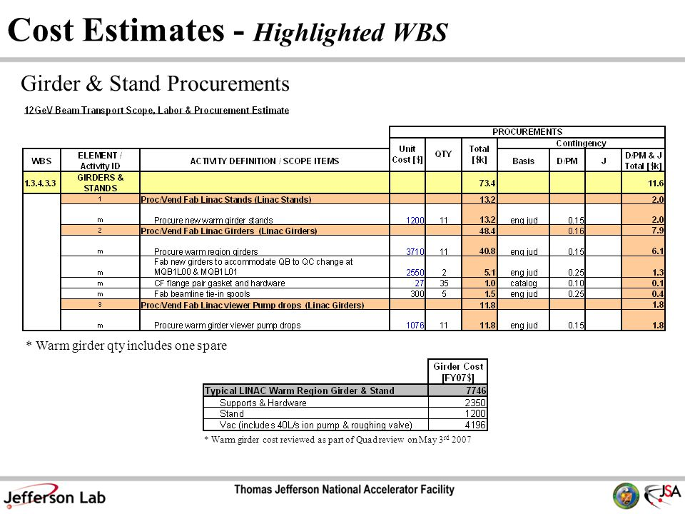 Cost Estimates - Highlighted WBS Girder & Stand Procurements * Warm girder qty includes one spare * Warm girder cost reviewed as part of Quad review on May 3 rd 2007