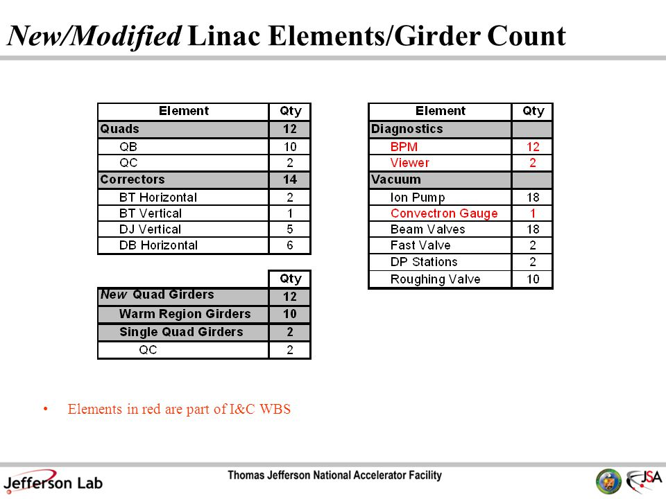 New/Modified Linac Elements/Girder Count Elements in red are part of I&C WBS