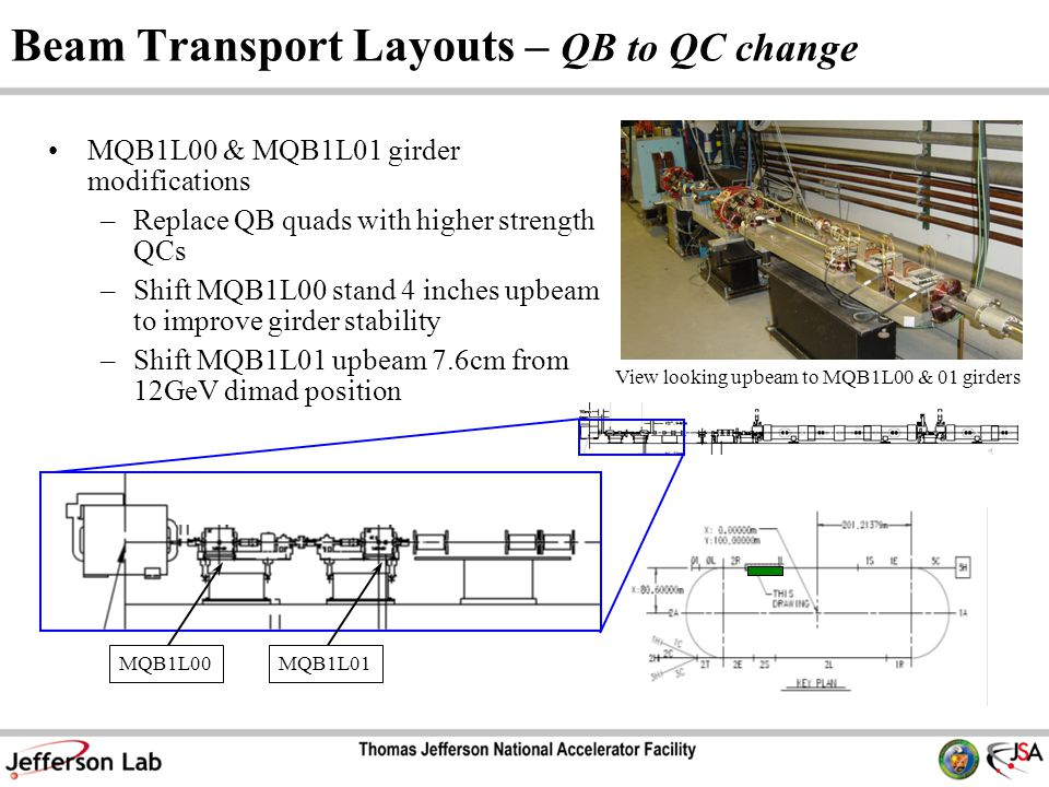 Beam Transport Layouts – QB to QC change MQB1L00 & MQB1L01 girder modifications –Replace QB quads with higher strength QCs –Shift MQB1L00 stand 4 inches upbeam to improve girder stability –Shift MQB1L01 upbeam 7.6cm from 12GeV dimad position View looking upbeam to MQB1L00 & 01 girders MQB1L00MQB1L01