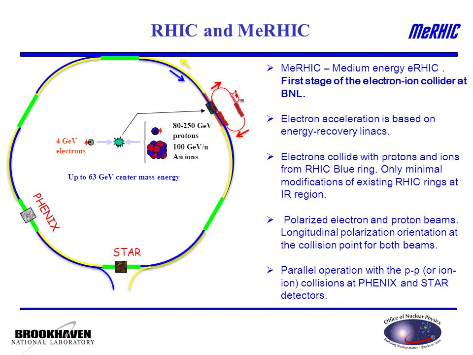 STAR PHENIX e-e- p 4 GeV electrons GeV protons 100 GeV/u Au ions RHIC and MeRHIC  MeRHIC – Medium energy eRHIC.