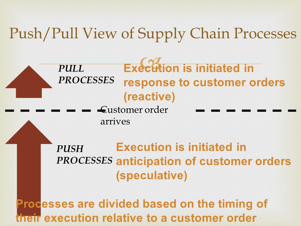  Push/Pull View of Supply Chain Processes Customer order arrives PULL PROCESSES PUSH PROCESSES Execution is initiated in response to customer orders (reactive) Execution is initiated in anticipation of customer orders (speculative) Processes are divided based on the timing of their execution relative to a customer order
