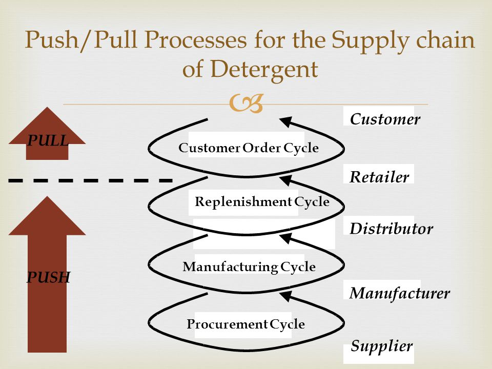  Push/Pull Processes for the Supply chain of Detergent PULL PUSH Customer Order Cycle Replenishment Cycle Manufacturing Cycle Procurement Cycle Customer Retailer Distributor Manufacturer Supplier