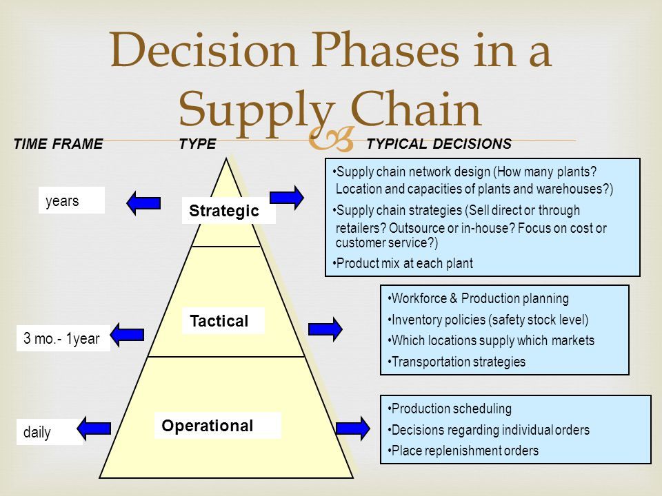  Decision Phases in a Supply Chain TYPICAL DECISIONS Strategic Tactical TYPETIME FRAME Supply chain network design (How many plants.