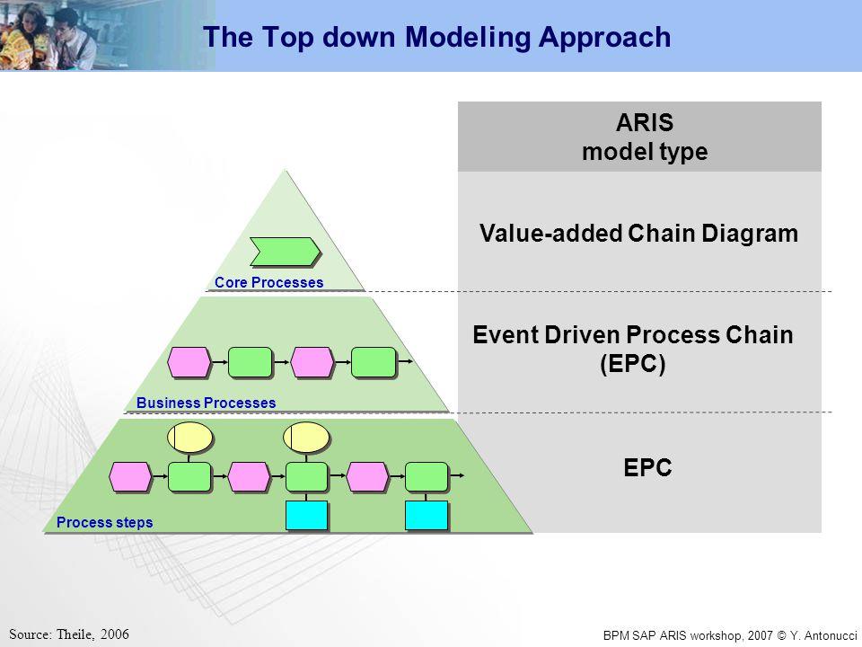 Bpm sap aris workshop 2007 y antonucci business process bpm sap aris workshop 2007 y ccuart Image collections