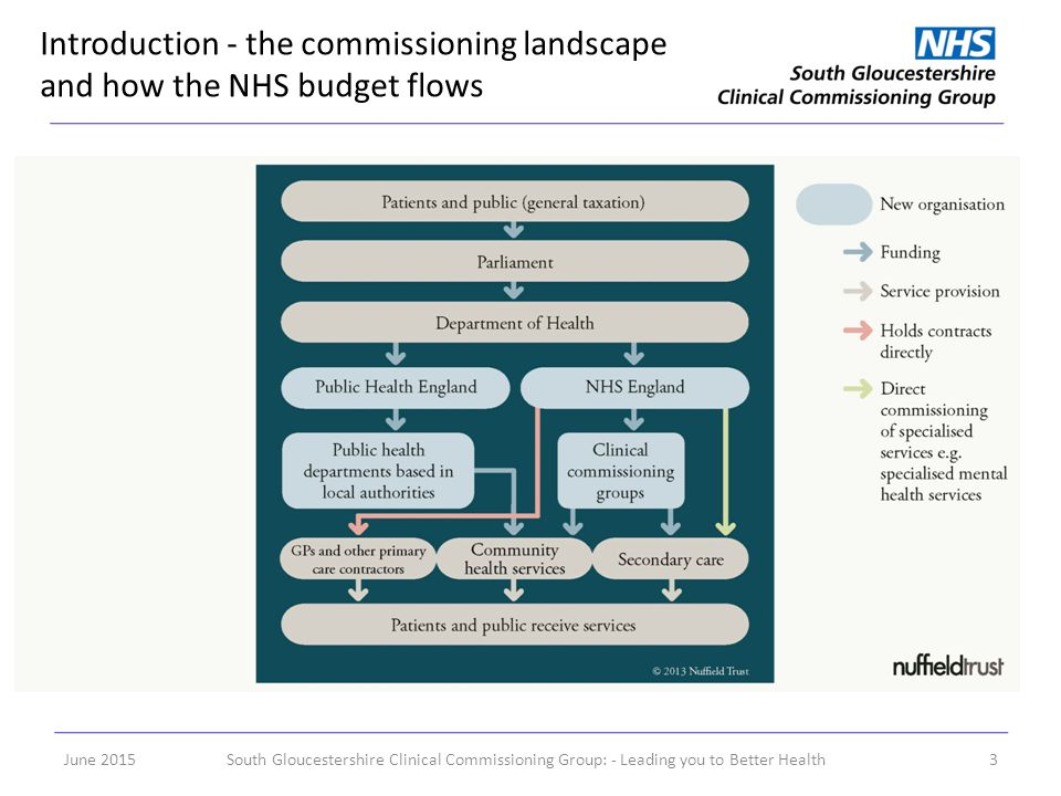 Introduction - the commissioning landscape and how the NHS budget flows June 2015South Gloucestershire Clinical Commissioning Group: - Leading you to Better Health3
