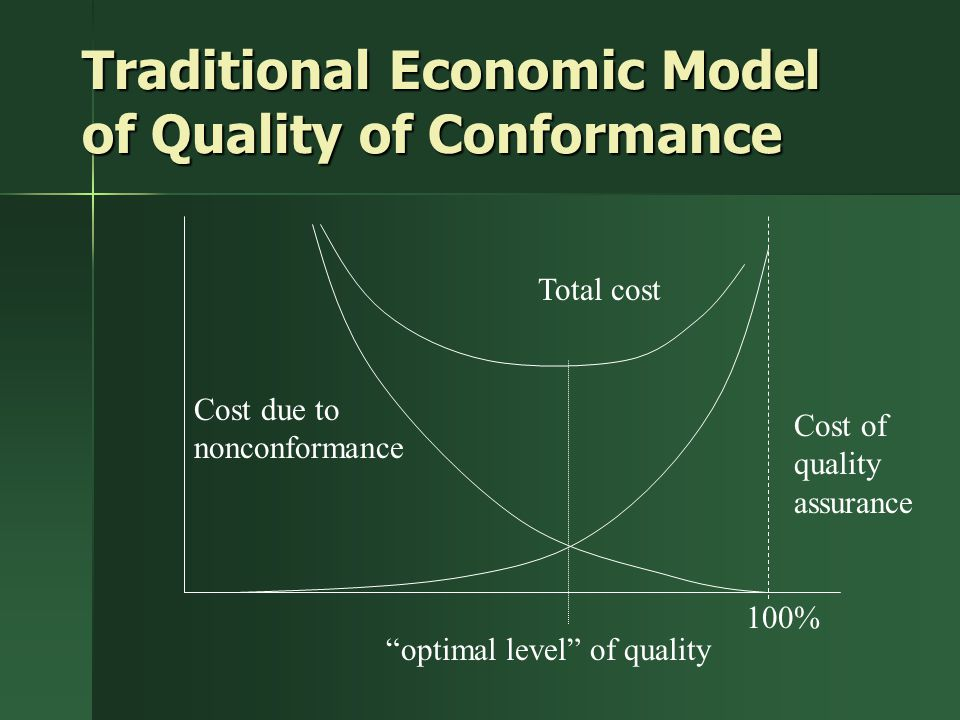 Traditional Economic Model of Quality of Conformance Total cost Cost due to nonconformance Cost of quality assurance optimal level of quality 100%