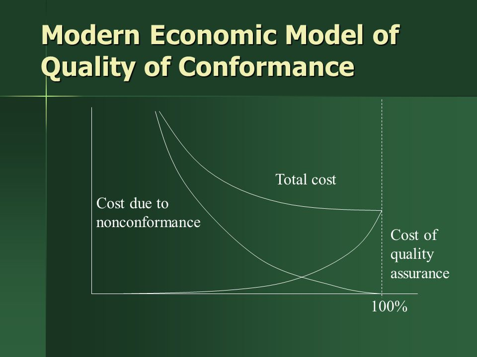 Modern Economic Model of Quality of Conformance Total cost Cost due to nonconformance Cost of quality assurance 100%