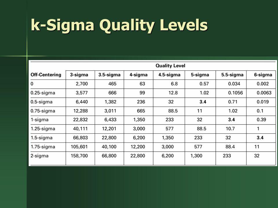 k-Sigma Quality Levels