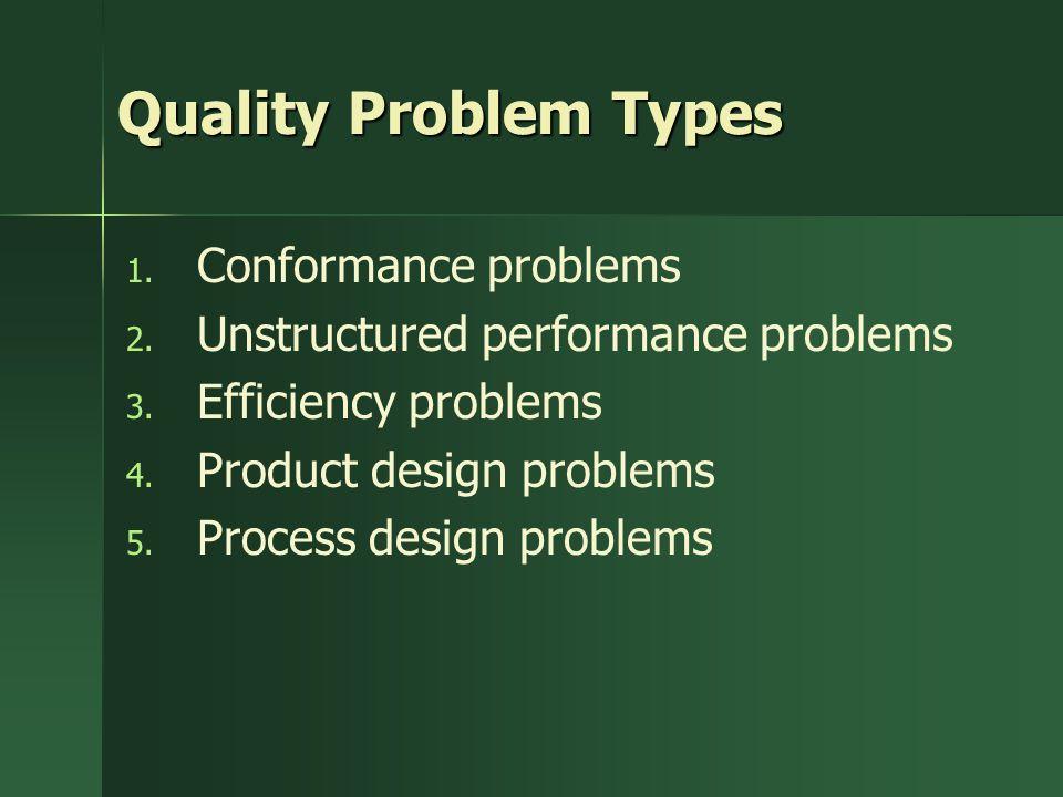 Quality Problem Types 1. 1. Conformance problems 2.