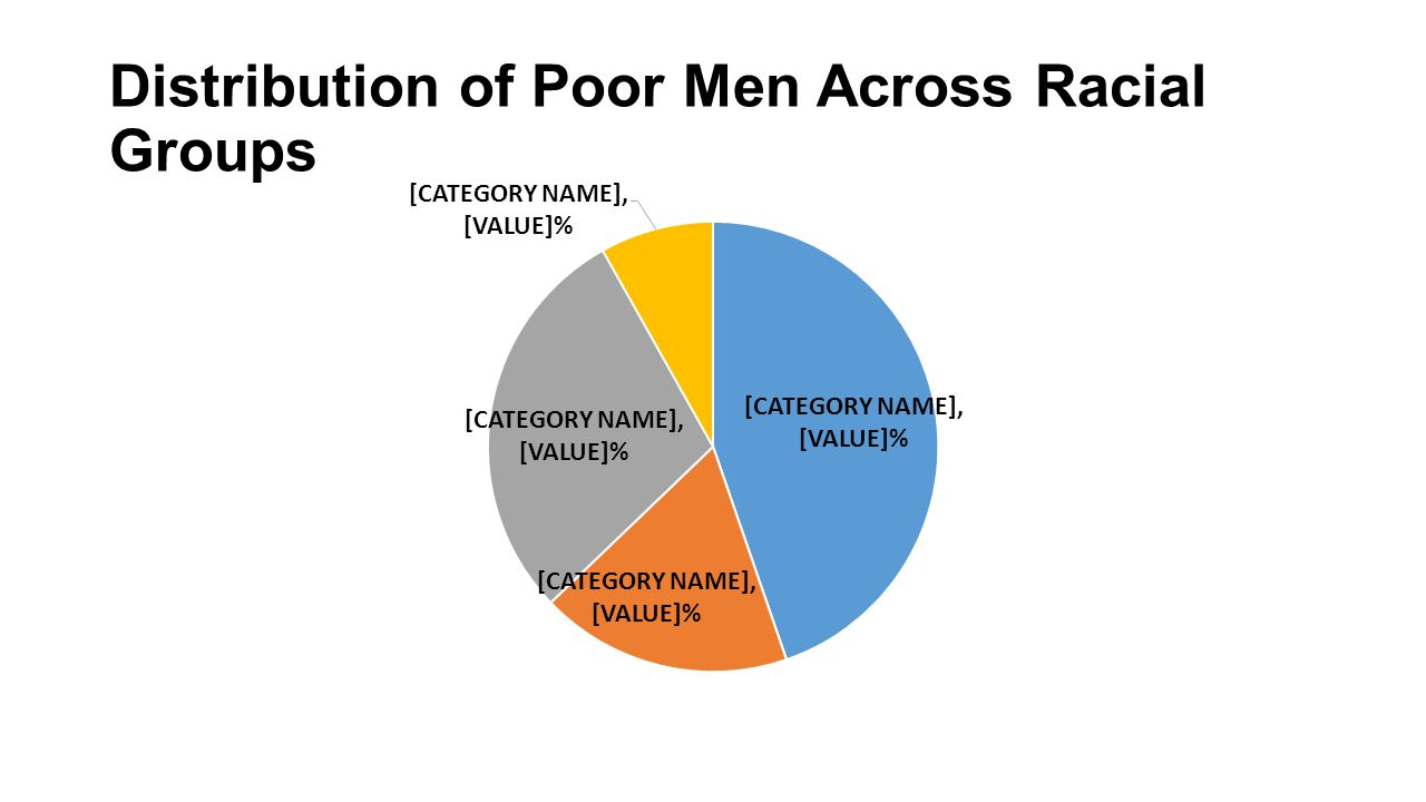 Distribution of Poor Men Across Racial Groups