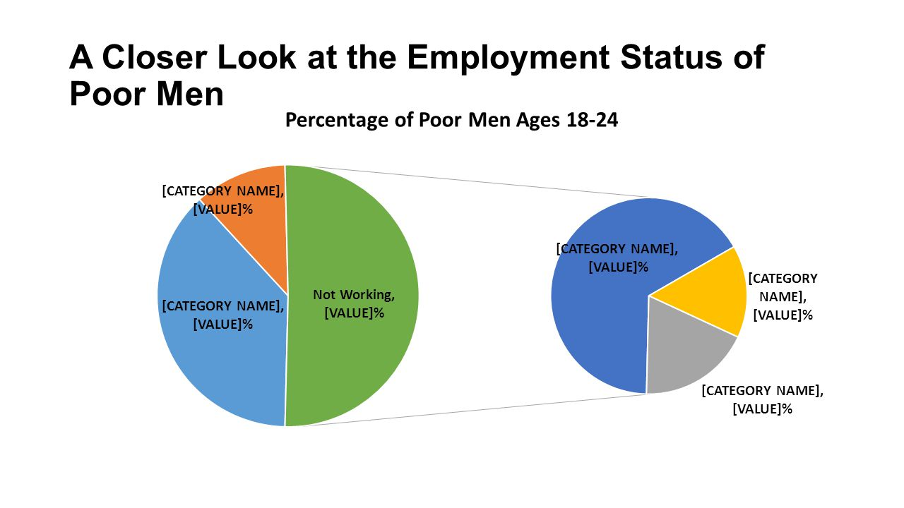 A Closer Look at the Employment Status of Poor Men