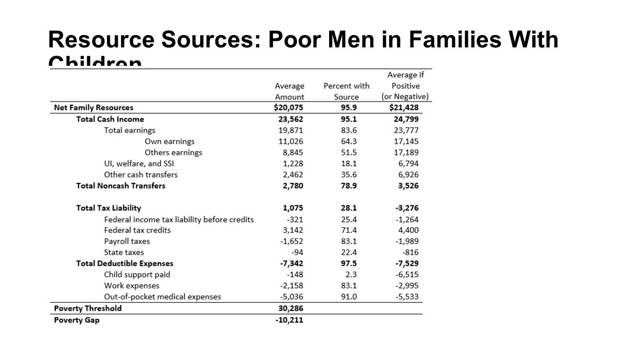 Resource Sources: Poor Men in Families With Children
