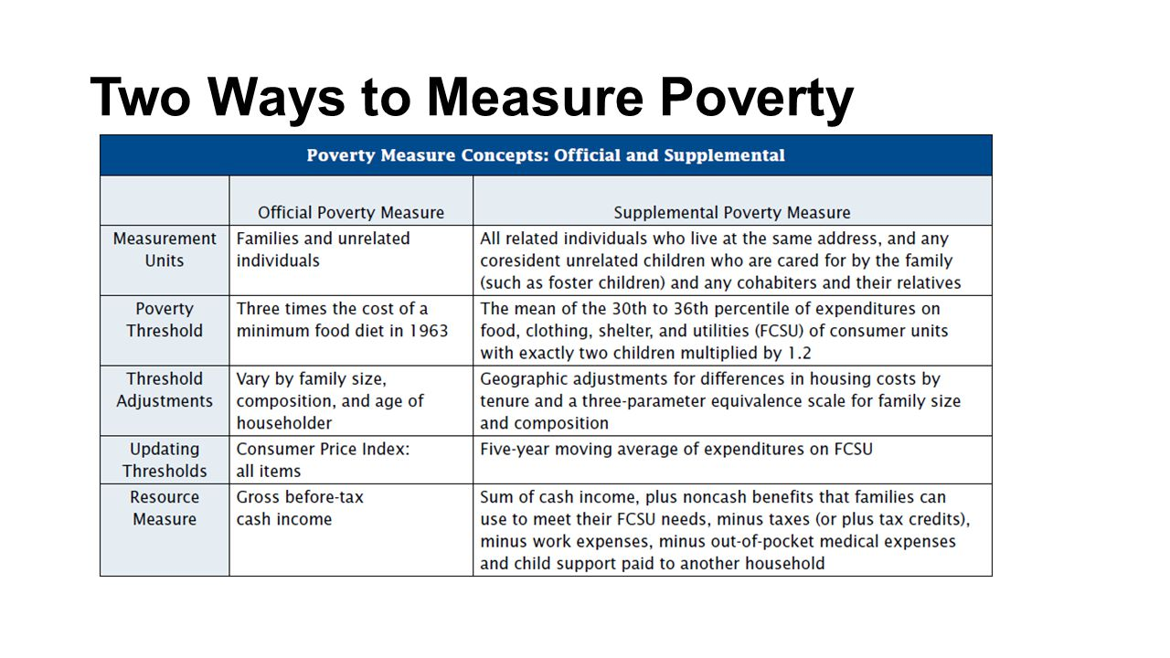 Two Ways to Measure Poverty