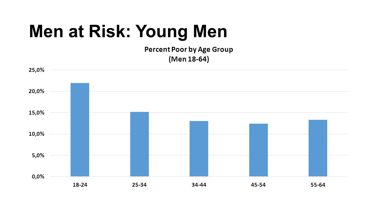 Men at Risk: Young Men