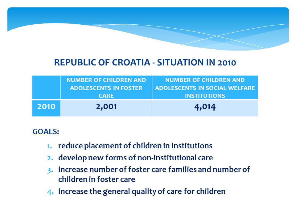 GOALS: 1.reduce placement of children in institutions 2.develop new forms of non-institutional care 3.increase number of foster care families and number of children in foster care 4.increase the general quality of care for children REPUBLIC OF CROATIA - SITUATION IN 2010 NUMBER OF CHILDREN AND ADOLESCENTS IN FOSTER CARE NUMBER OF CHILDREN AND ADOLESCENTS IN SOCIAL WELFARE INSTITUTIONS 20102,0014,014