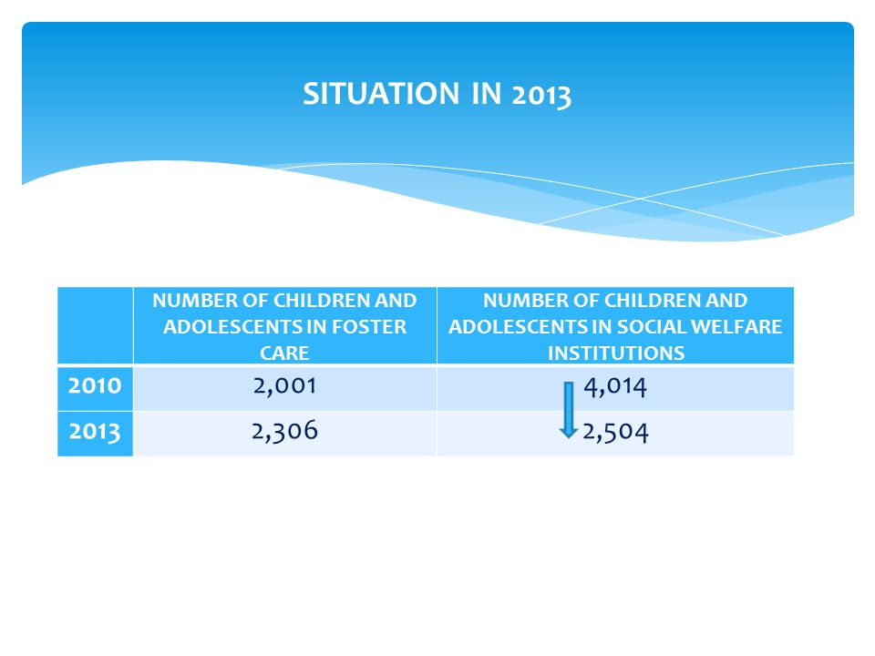 SITUATION IN 2013 NUMBER OF CHILDREN AND ADOLESCENTS IN FOSTER CARE NUMBER OF CHILDREN AND ADOLESCENTS IN SOCIAL WELFARE INSTITUTIONS 20102,0014, ,3062,504