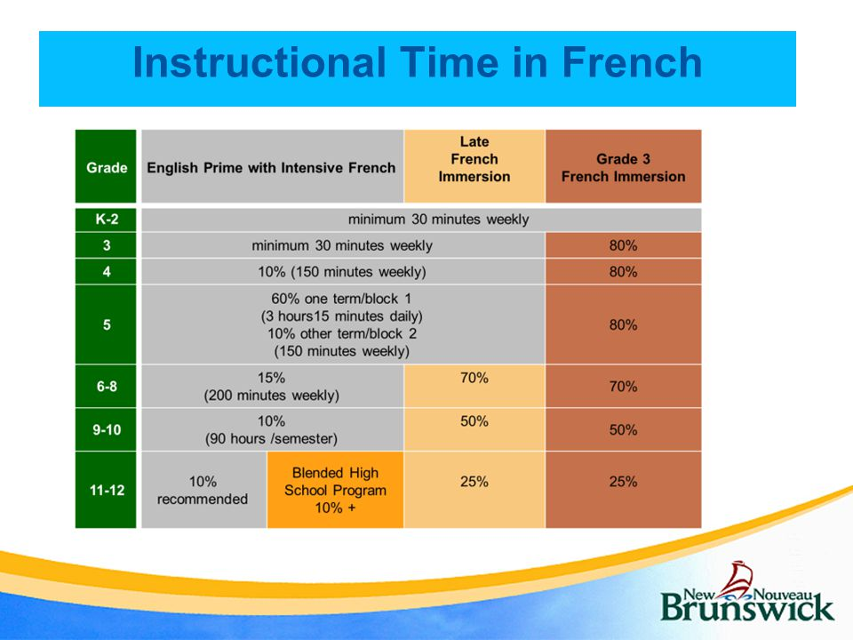Instructional Time in French