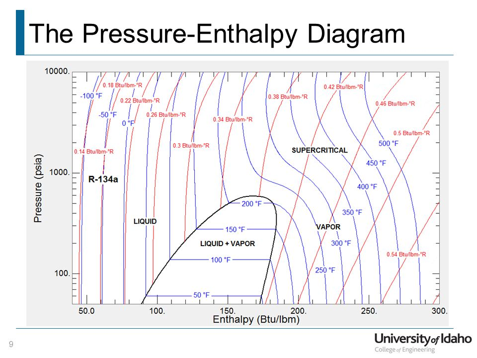 Propane pressure enthalpy diagram wiring library department of mechanical engineering me 322 mechanical rh slideplayer com propane curve pt propane saturation curve ccuart Image collections