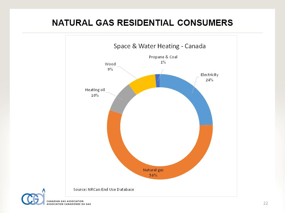 22 NATURAL GAS RESIDENTIAL CONSUMERS