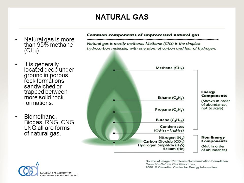 Natural gas is more than 95% methane (CH 4 ).