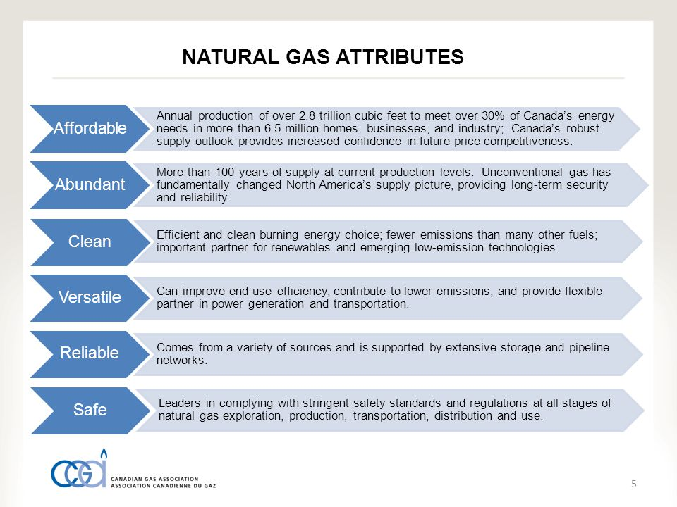 NATURAL GAS ATTRIBUTES 5 Affordable Annual production of over 2.8 trillion cubic feet to meet over 30% of Canada's energy needs in more than 6.5 million homes, businesses, and industry; Canada's robust supply outlook provides increased confidence in future price competitiveness.