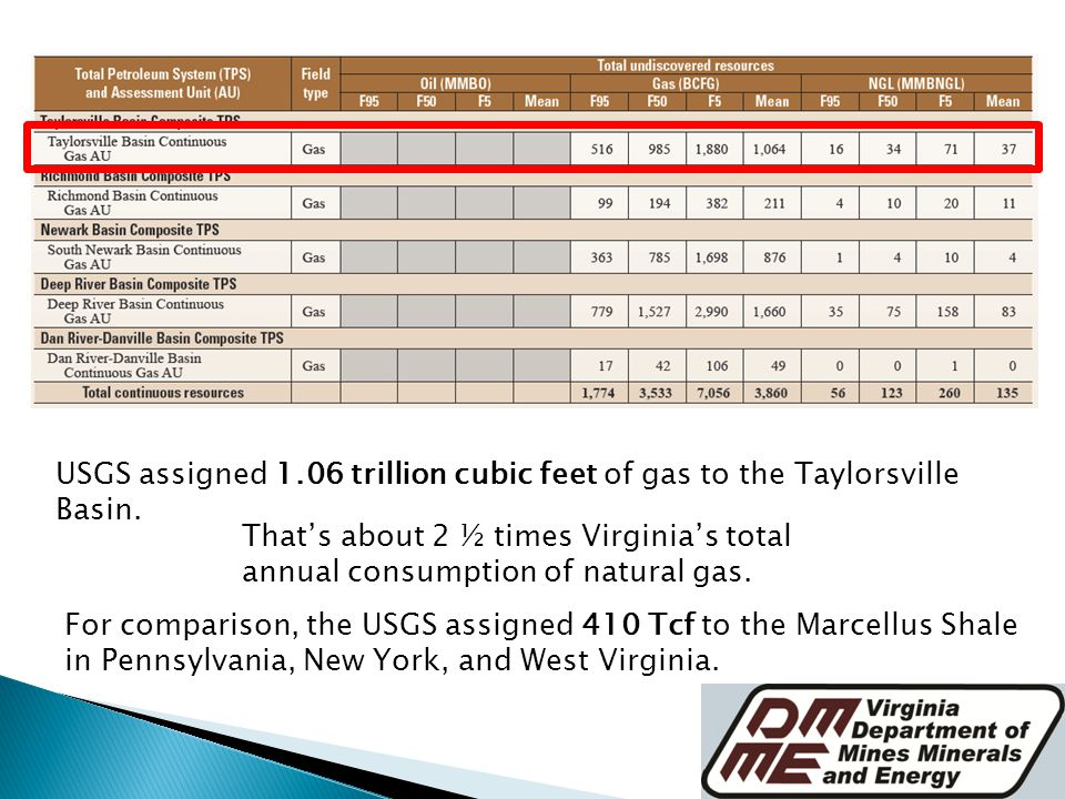 USGS assigned 1.06 trillion cubic feet of gas to the Taylorsville Basin.