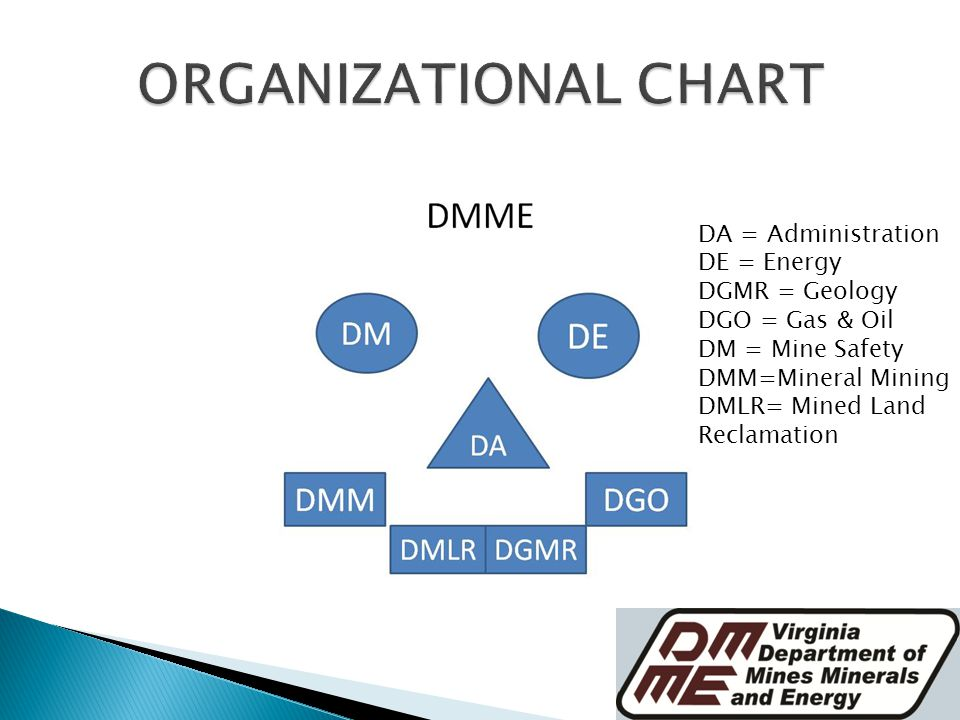 DA = Administration DE = Energy DGMR = Geology DGO = Gas & Oil DM = Mine Safety DMM=Mineral Mining DMLR= Mined Land Reclamation