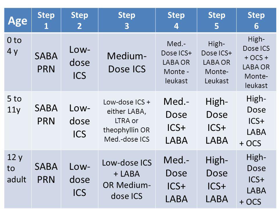 contradictions esomeprazole magnesium nexium
