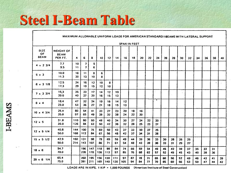 """Example of Using Steel Table  Calculate load: 18 x 30 x 60 = 32400 TLD  Select Beam W18 x 40 30'-0"""" 18'-0"""" BEAM"""