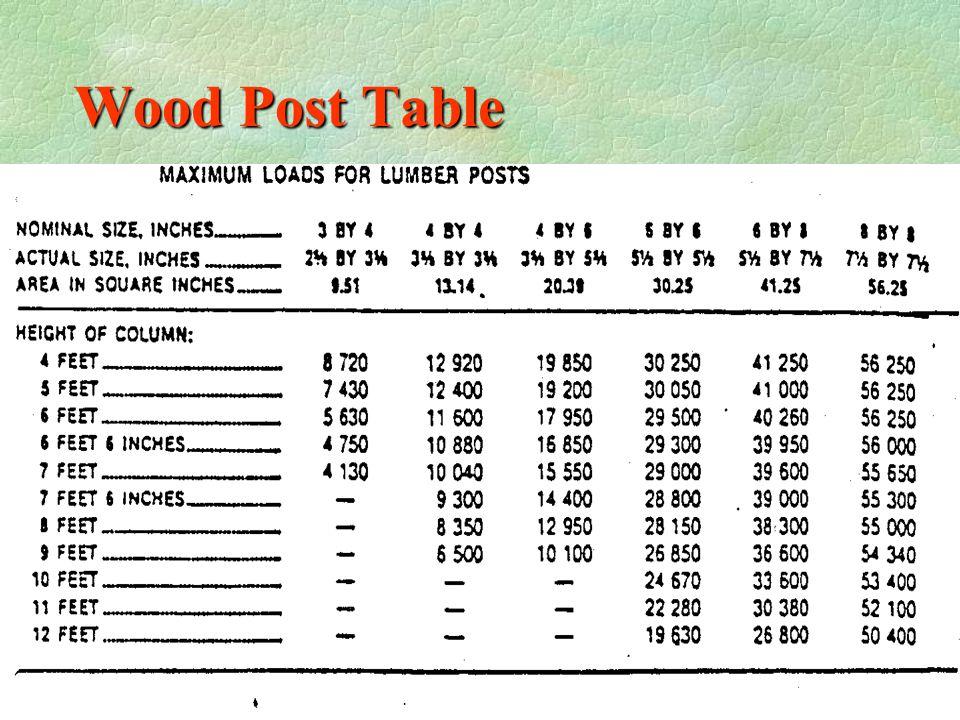 Steel Column Table