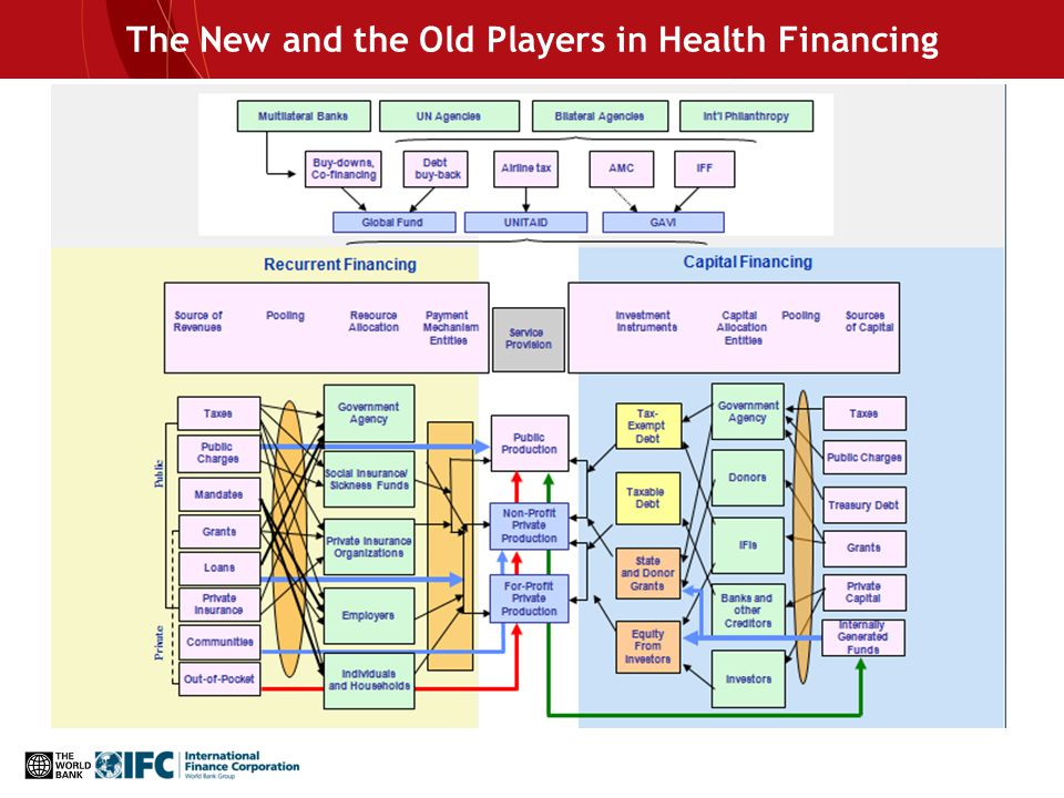 The New and the Old Players in Health Financing