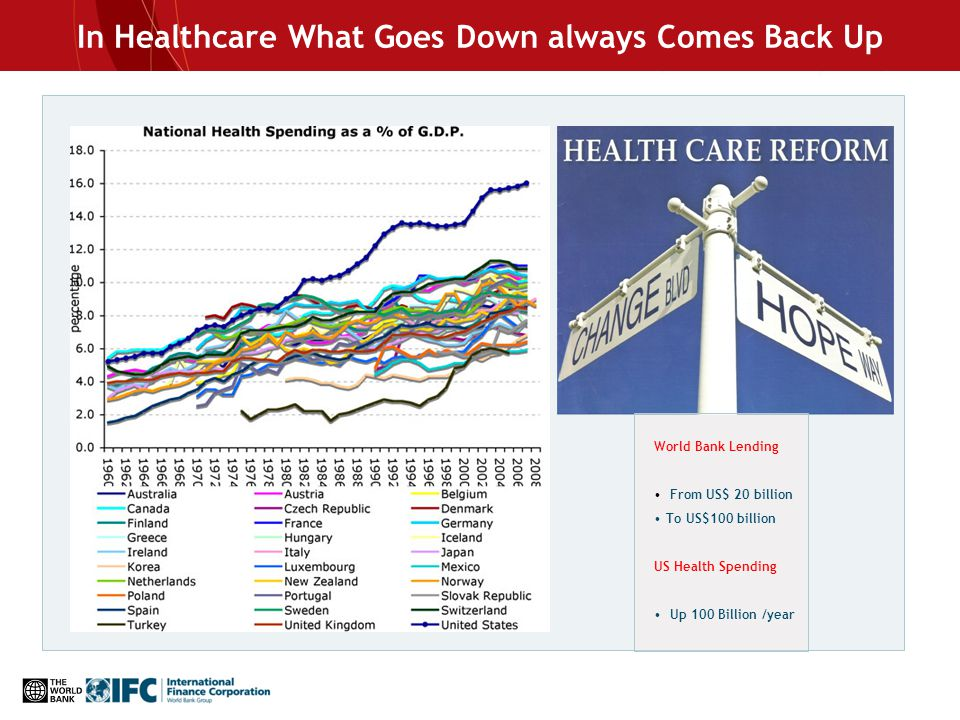 In Healthcare What Goes Down always Comes Back Up World Bank Lending From US$ 20 billion To US$100 billion US Health Spending Up 100 Billion /year