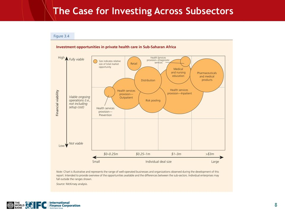 8 The Case for Investing Across Subsectors