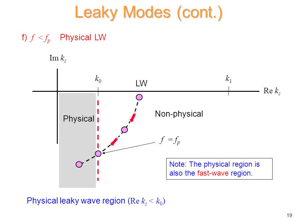 f) f < f p Physical LW Physical leaky wave region ( Re k z < k 0 ) Leaky Modes (cont.) 19 Im k z k1k1 Re k z k0k0 LW f = f p Physical Non-physical Note: The physical region is also the fast-wave region.