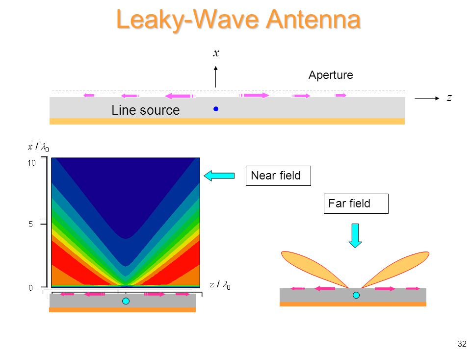 x / 0 Leaky-Wave Antenna Near field Far field 32 Line source z x Aperture