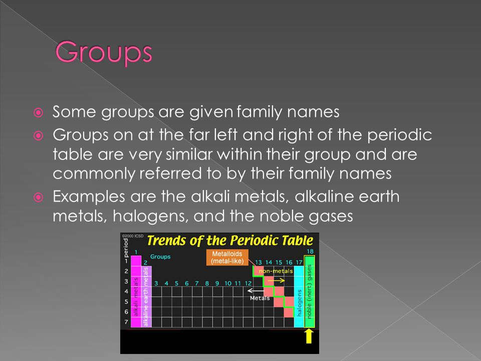  Some groups are given family names  Groups on at the far left and right of the periodic table are very similar within their group and are commonly referred to by their family names  Examples are the alkali metals, alkaline earth metals, halogens, and the noble gases