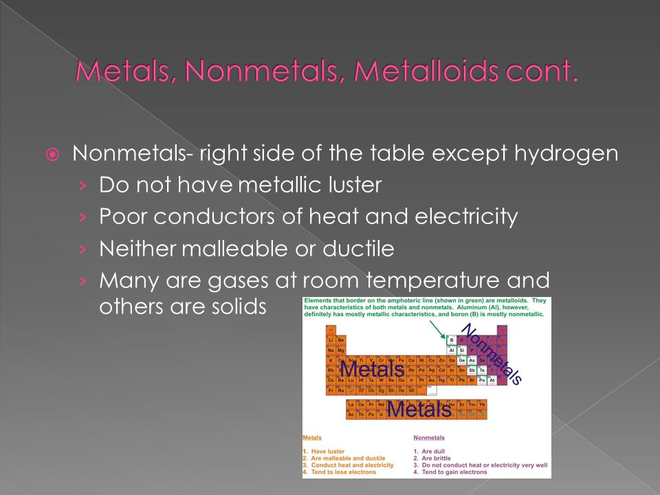  Nonmetals- right side of the table except hydrogen › Do not have metallic luster › Poor conductors of heat and electricity › Neither malleable or ductile › Many are gases at room temperature and others are solids