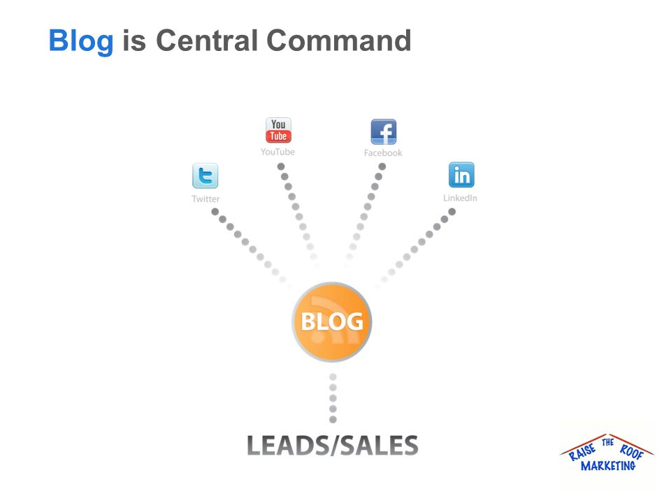 Blog is Central Command