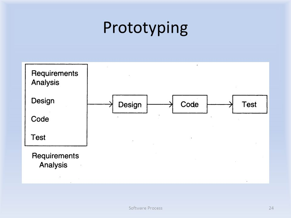 Prototyping Software Process24