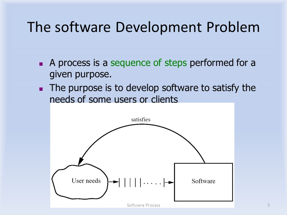 The software Development Problem Software Process5 A process is a sequence of steps performed for a given purpose.