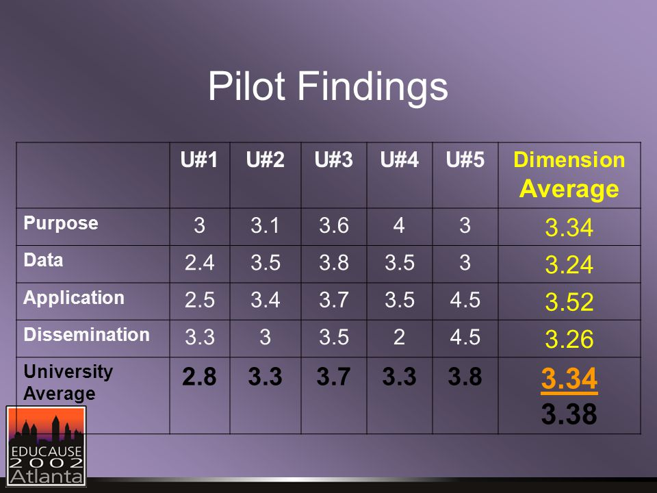 U#1U#2U#3U#4U#5Dimension Average Purpose Data Application Dissemination University Average Pilot Findings
