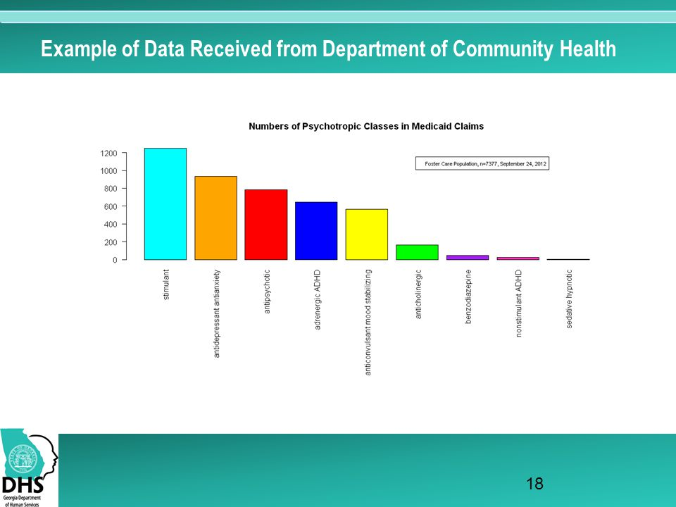Example of Data Received from Department of Community Health 18