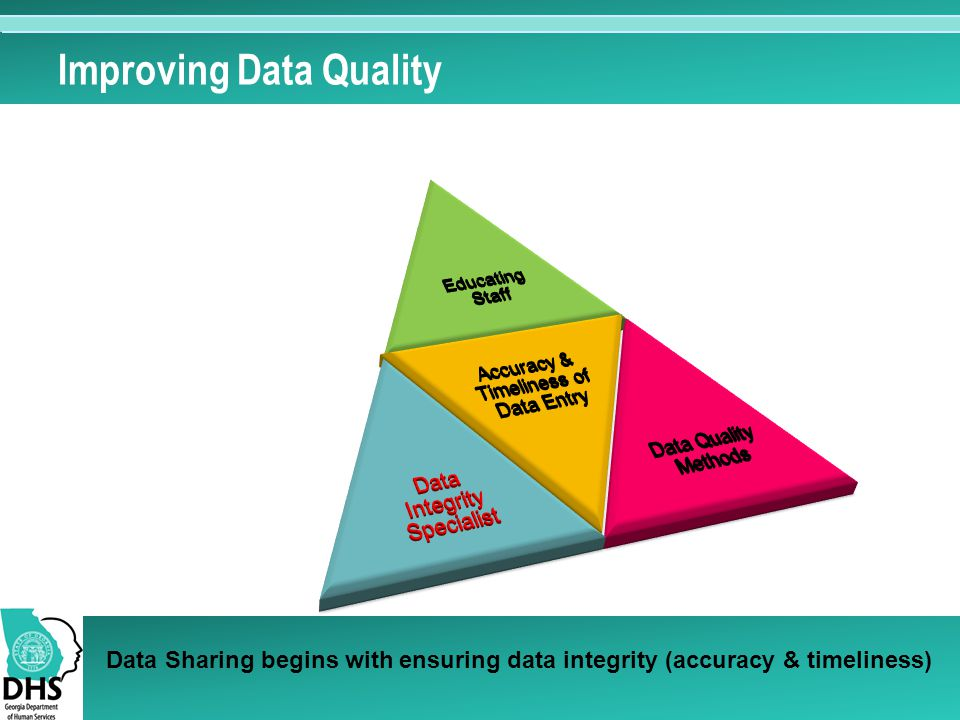 Improving Data Quality Data Sharing begins with ensuring data integrity (accuracy & timeliness)