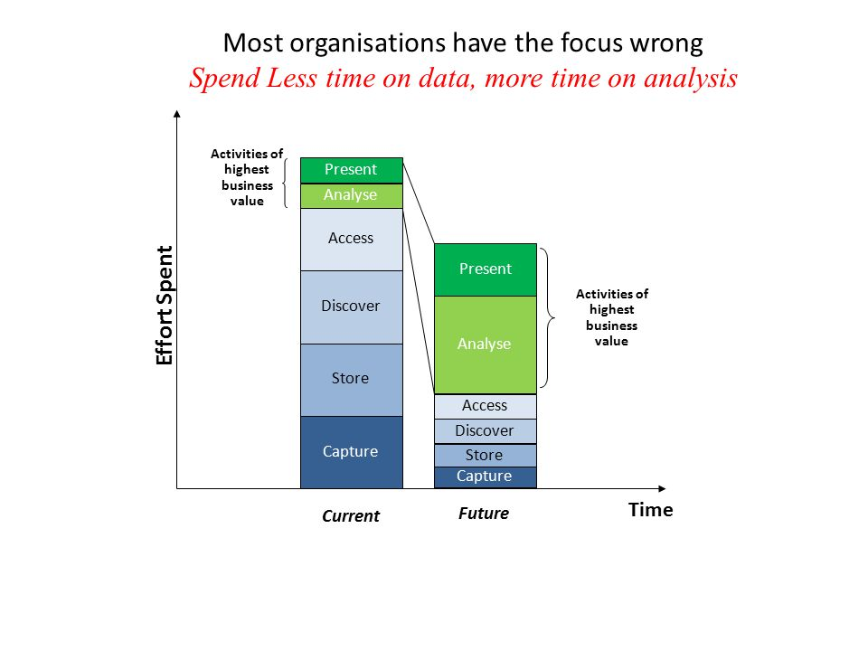 Present Most organisations have the focus wrong Spend Less time on data, more time on analysis Effort Spent Time Capture Store Discover Access Analyse Current Activities of highest business value Future Activities of highest business value Capture Store Discover Access Analyse Present